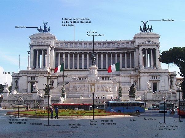 monumento roma vittoriano explicação